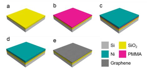 Thesis on synthesis of graphene technology
