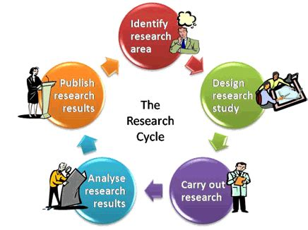 How to write a undergraduate research proposal